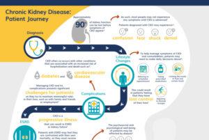 Chronic Kidney Disease: Patient Journey