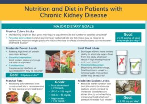 Nutrition & Diet In Patients With Chronic Kidney Disease