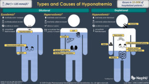 Types & Causes of Hyponatremia