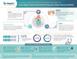Physical & Emotional Impact Of Early-Stage ADPKD