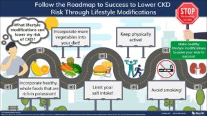 Follow The Roadmap To Success To Lower Chronic Kidney Disease Risk Through Lifestyle Modifications